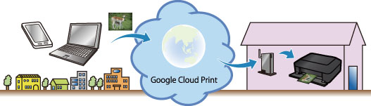 By Using Google Cloud Print You Can From Anywhere With Applications Or Services Supporting