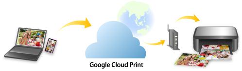 Canon Manuals PIXMA TS8170 Printing Using Google Cloud Print